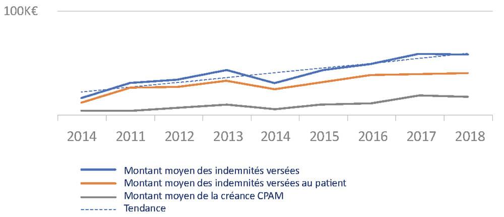 graphique représentant l'évolution des indemnités versées par Branchet